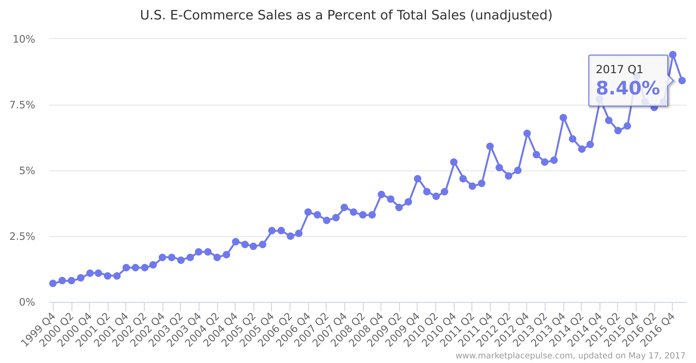 US e-commerce sales as a percent of total sales