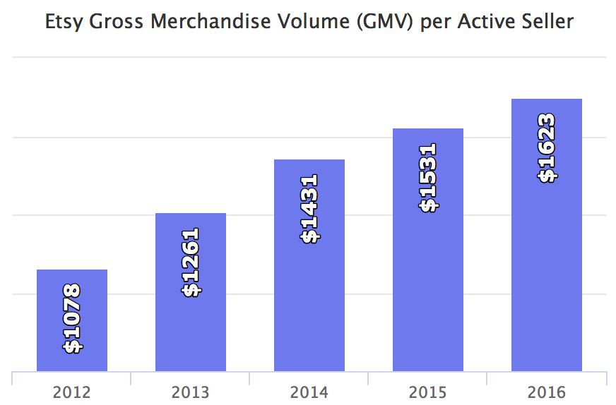 Etsy Gross Merchandise Volume (GMV) per Active Seller