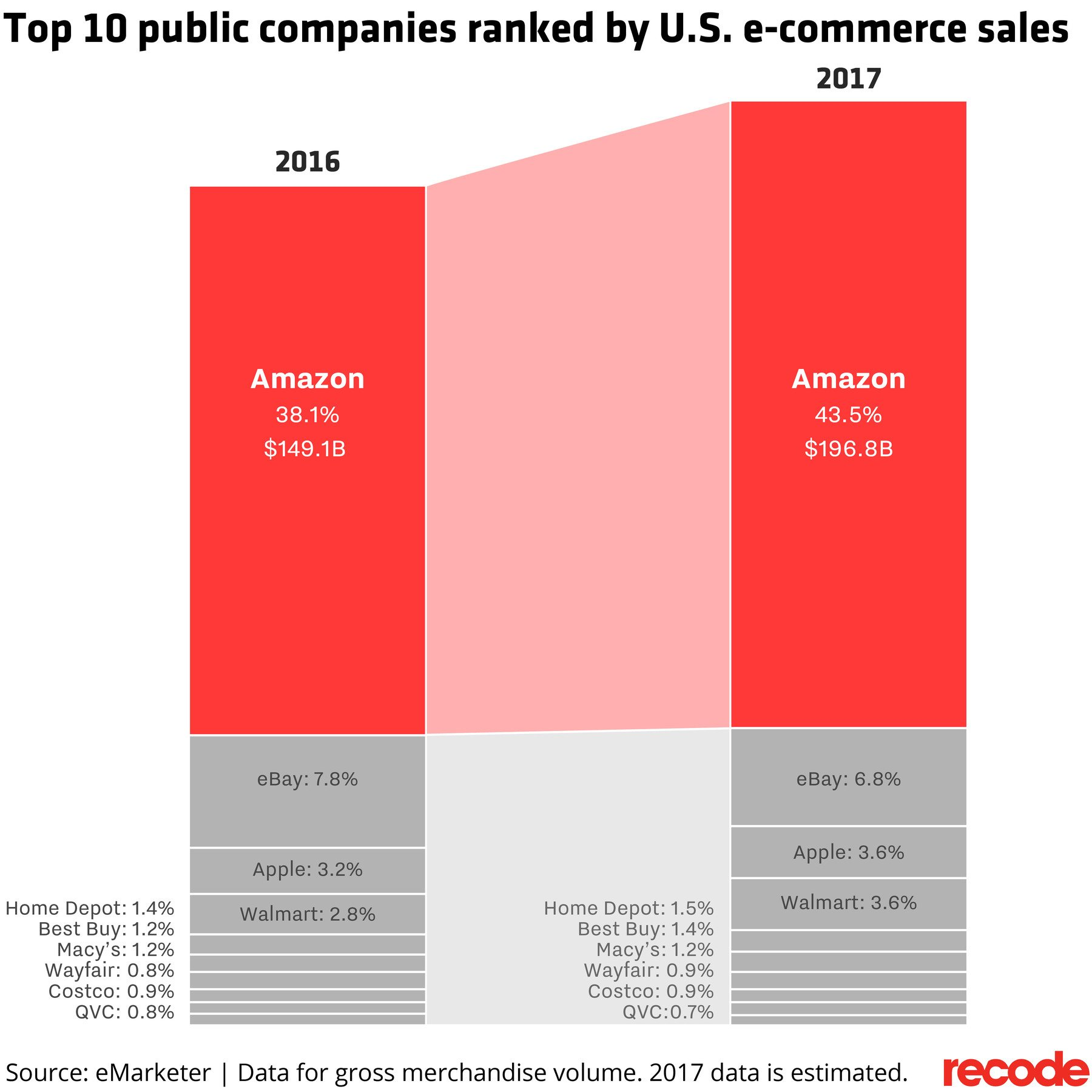 Top 10 public companies ranked by US e-commerce sales